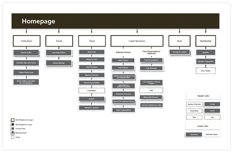 Sitemaps and Wireframes Before Design | Windmill Design