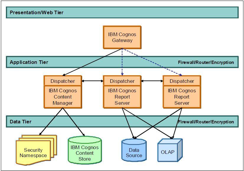 Enterprise class SOA platform architecture - Enterprise class SOA ...