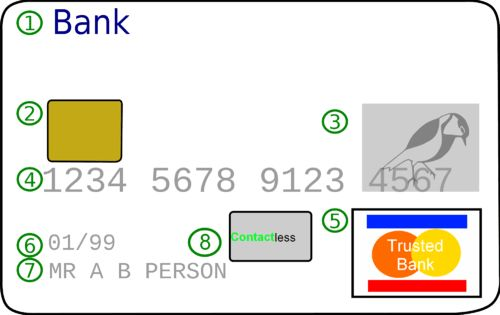 Credit card - Wikiwand
