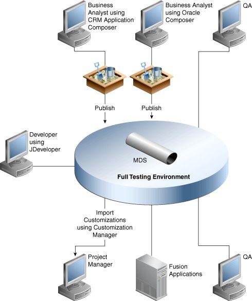 Understanding the Customization Development Lifecycle - 11g ...