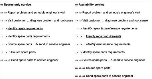 of service breakdown structure from the case study.