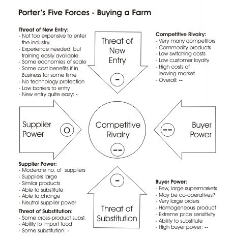 Porters 5 Forces | Aesthetica Technica