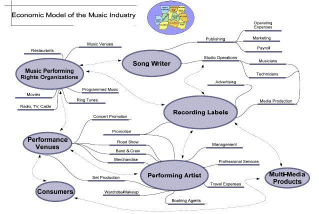 Other Careers in Music (Aside from Musician) – Damon Grant ...