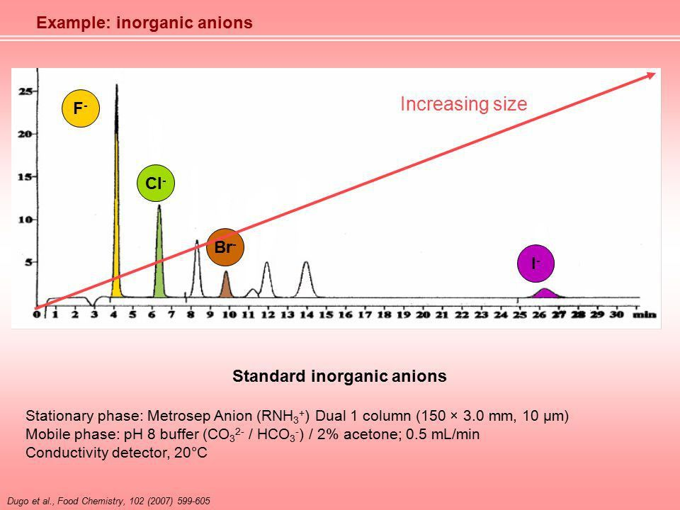 Ion Exchange Chromatography The stationary phase has an ionically ...