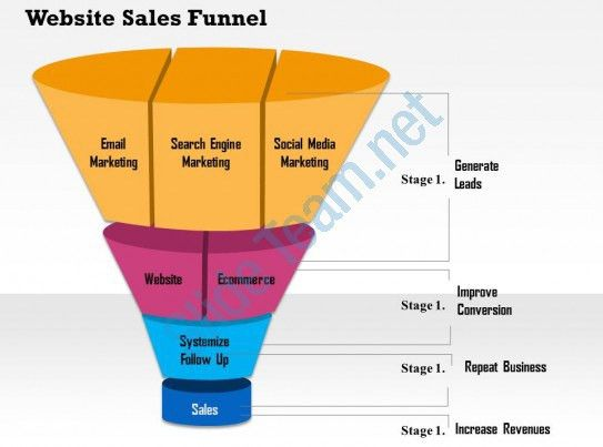 1114 Website Sales Funnel Powerpoint Presentation | PPT Images ...