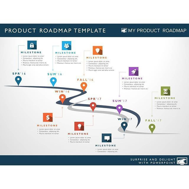 Product #productmanagement #productmanager #roadmap #strategy ...