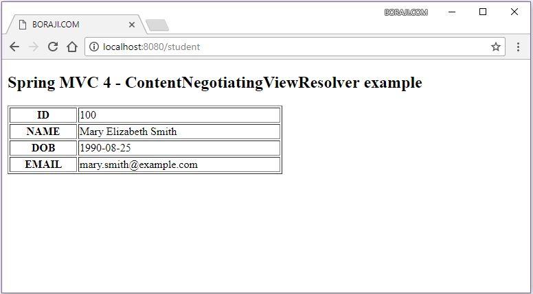 Spring MVC 4 - ContentNegotiatingViewResolver example   BORAJI.COM