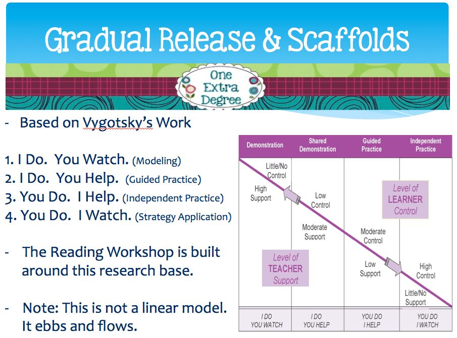 The Workshop Model: Tips and Strategies for Your Classroom - Minds ...