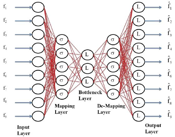 Auto-Associative Neural Network Example Structure - Used to ...