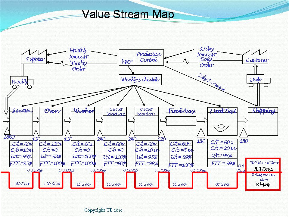 VSM Value Stream Mapping | Lean Manufacturing Tools