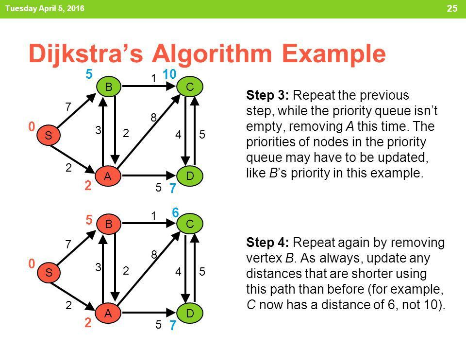 SHORTEST PATHS IN GRAPHS - ppt video online download