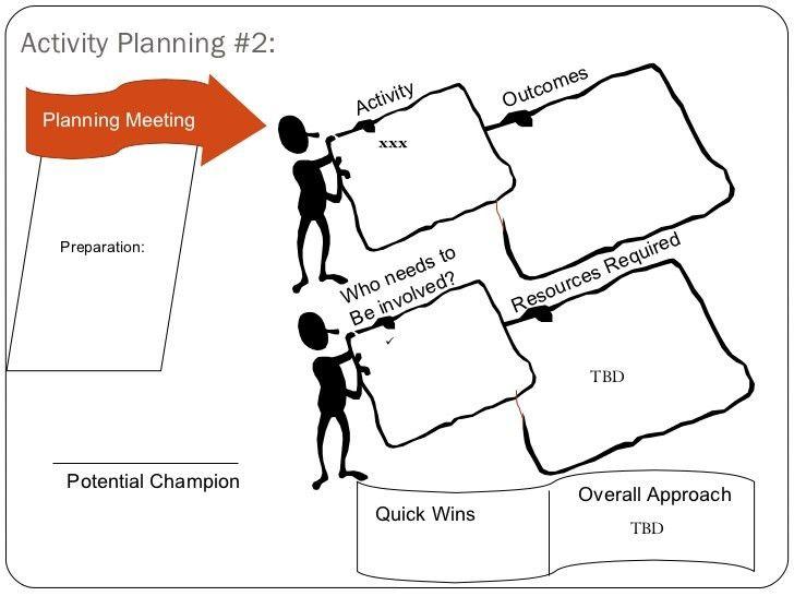 Non-Profit Strategic Planning Session Template (Appreciative Inquiry)