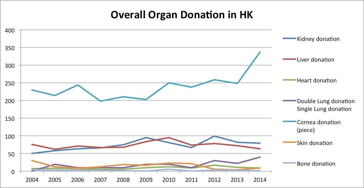 Low Donation rate in HK threatens patients' life | Arisa Lai