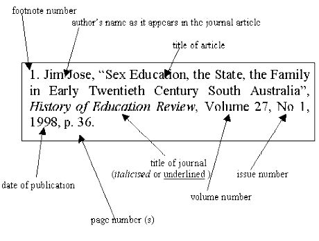 Footnotes used in essays, reports and term papers Mantex