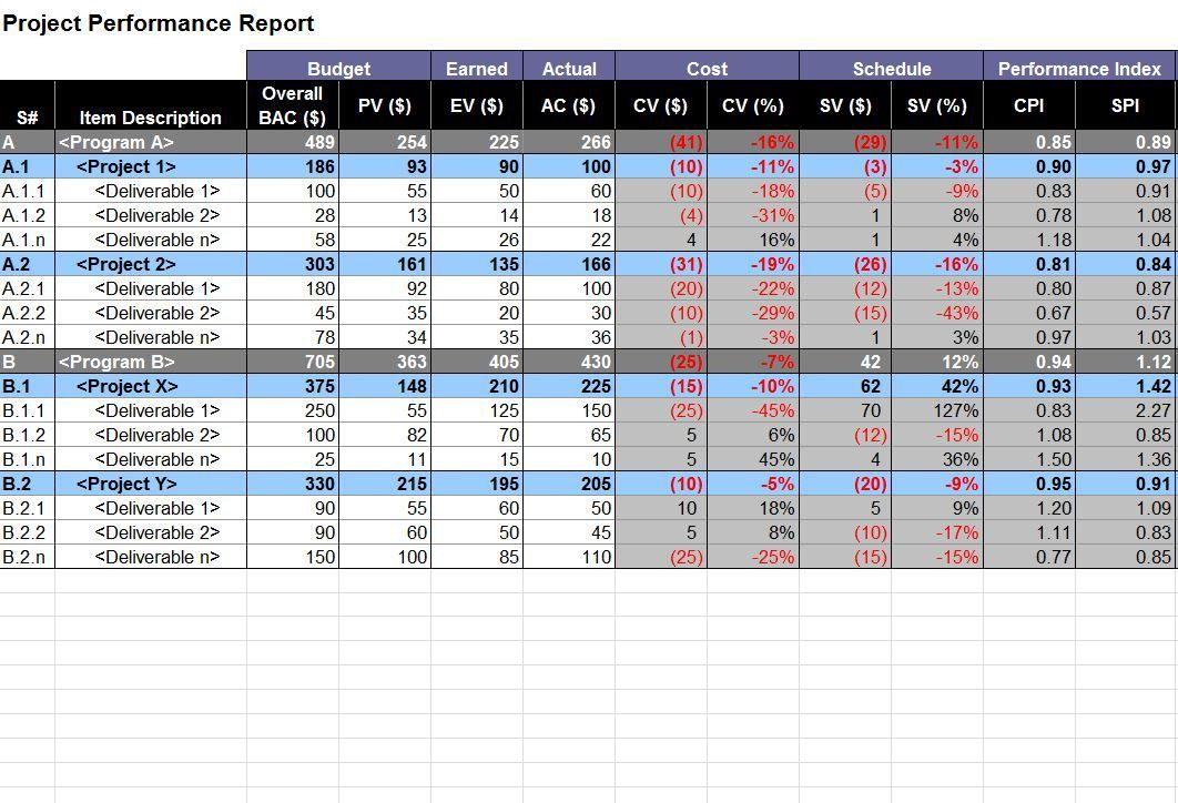 Project Performance Report | Project Performance Template
