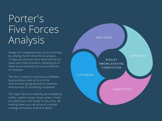 Dark Blue Porter's Five Forces Analysis Chart - Templates by Canva