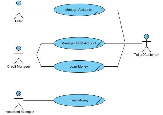 Use Case Diagram Examples - Visual Paradigm Community Circle