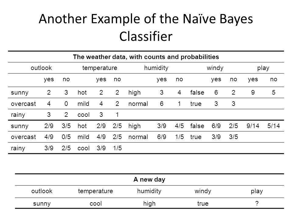 Naïve Bayes Classification - ppt download