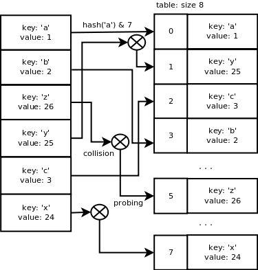 Python dictionary implementation | Laurent Luce's Blog