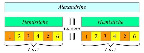 How to Write Alexandrines ...: 5 Steps