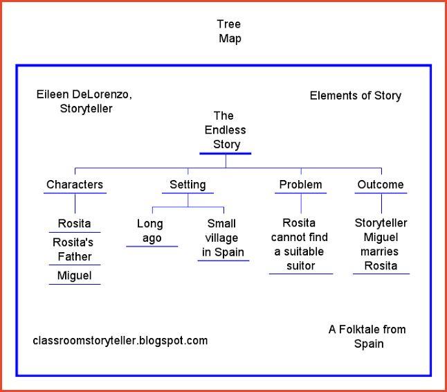 TREE MAP TEMPLATE   Proposalsheet.com