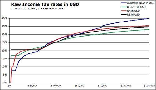 NZ's regressive tax system   Lance Wiggs