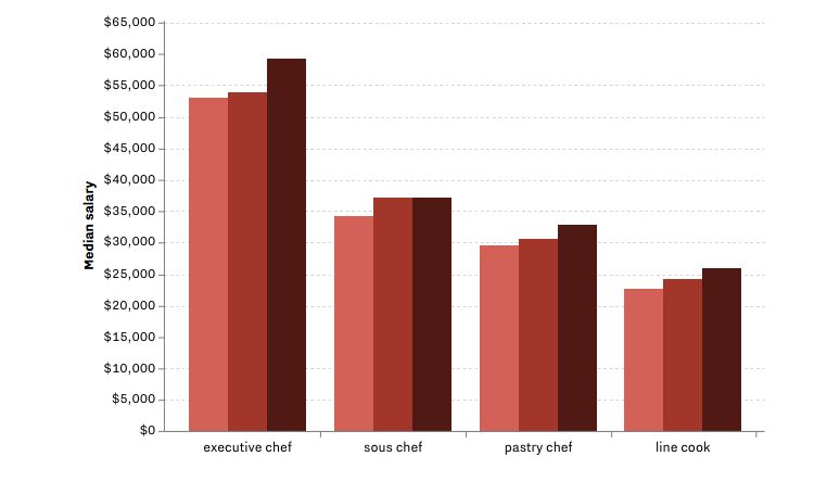 Three Charts That Show Why Culinary School Is Not Worth It - Eater