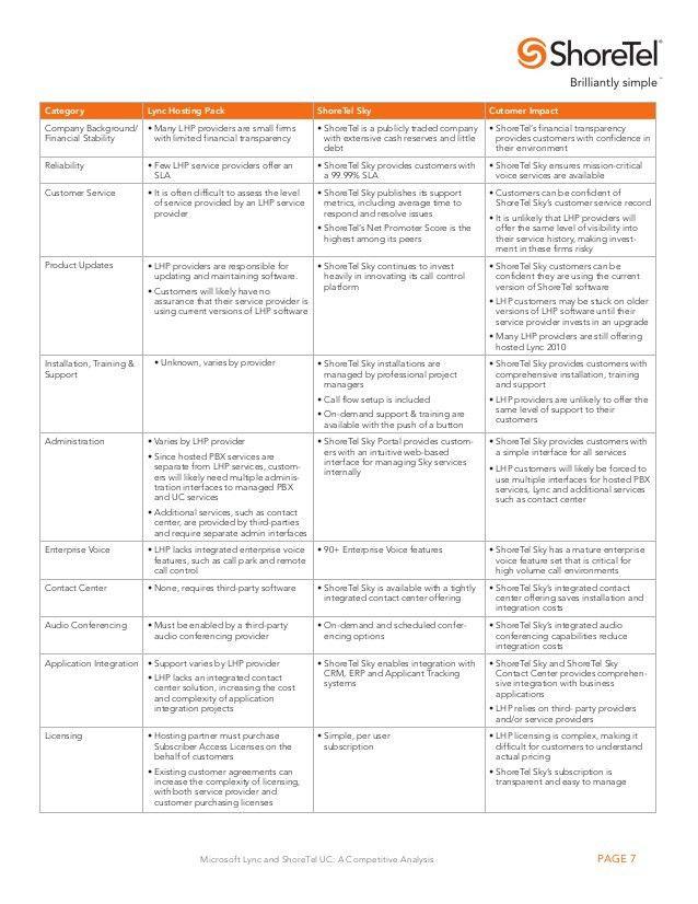 Microsoft Lync and ShoreTel UC Competitive+Analysis