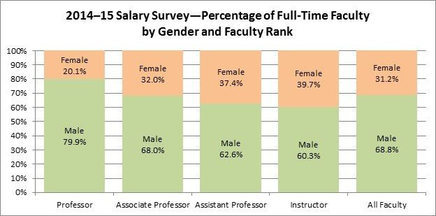 AACSB Data and Research Blog: Global Salary Survey