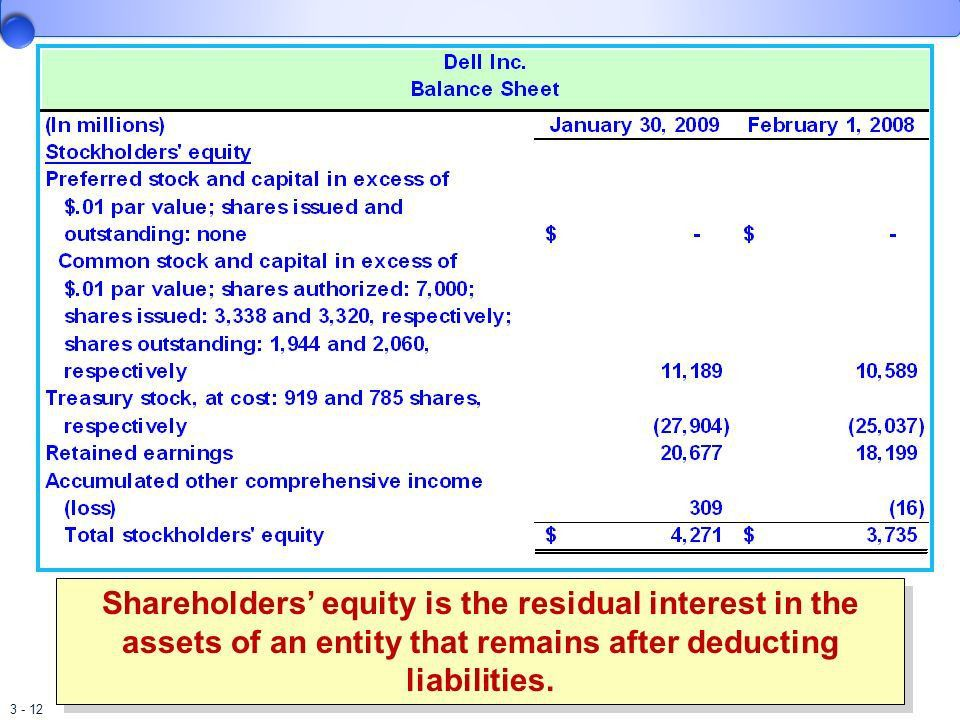 The Balance Sheet and Financial Disclosures - ppt download