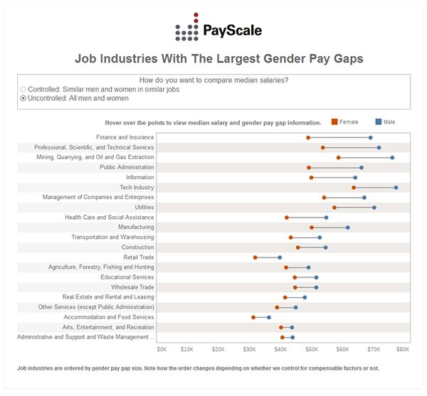 Gender Pay Gap Ratios, Stats and Infographics | PayScale