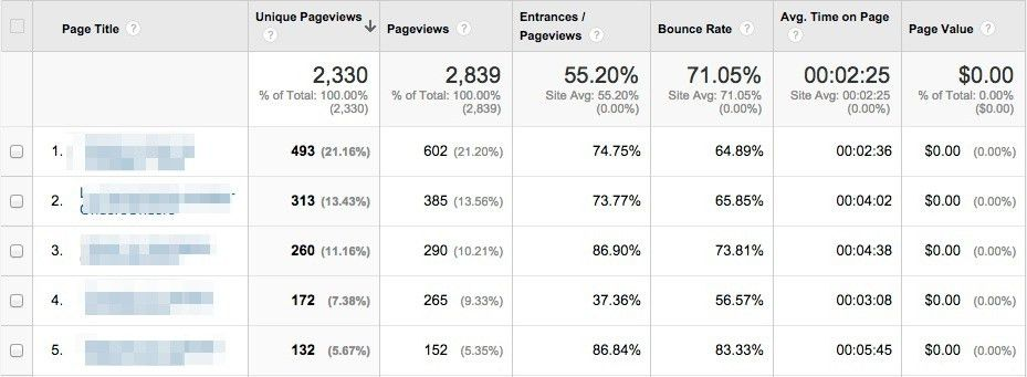 12 Awesome Custom Google Analytics Reports Created by the Experts
