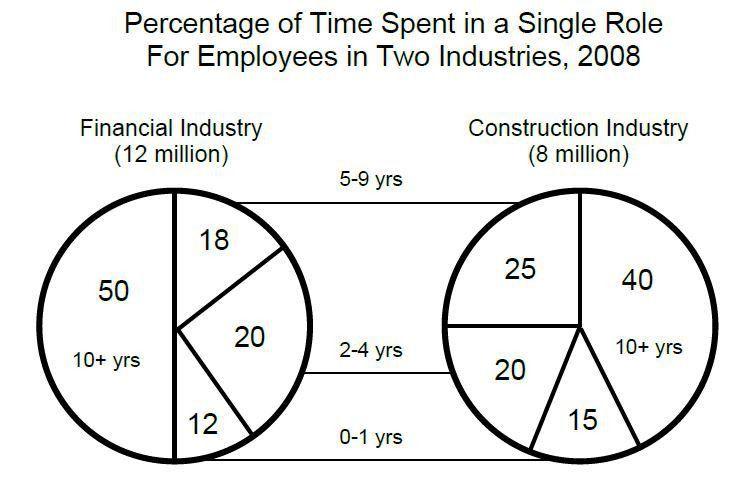 Percentage - GRE Math