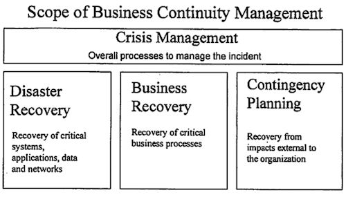 Categorization of Supply Chain Risk and Risk Management | Supply ...
