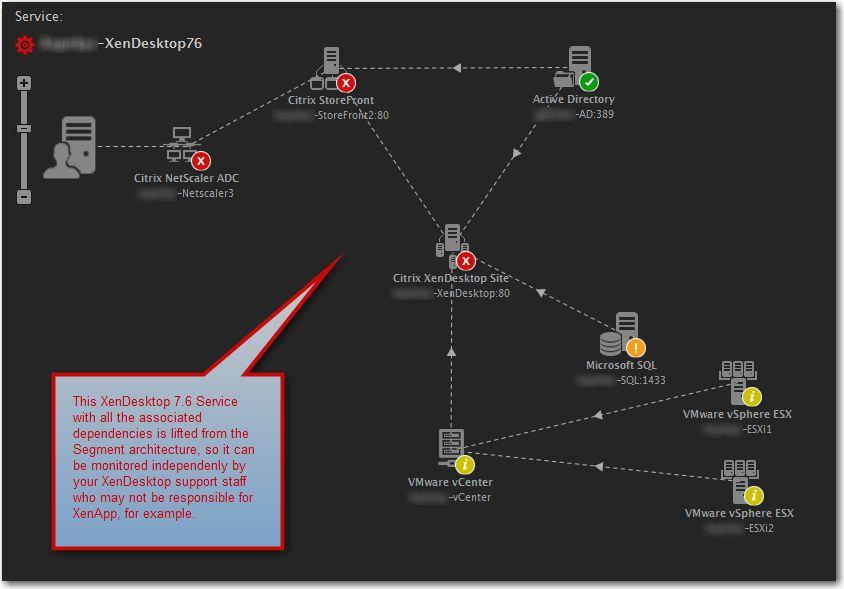 Brief Visual Overview of eG Innovations Enterprise v6