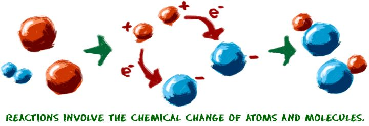 Chem4Kids.com: Reactions: Overview