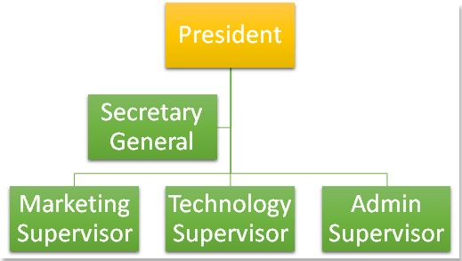 How to insert and create an organization chart in Word?