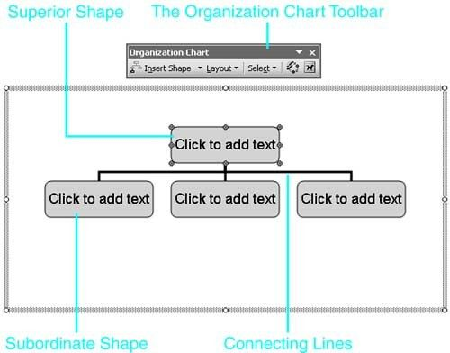 About Word's Organization Chart Feature :: Chapter 15. Visualizing ...