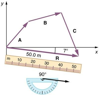 Vector Addition and Subtraction: Graphical Methods | Physics