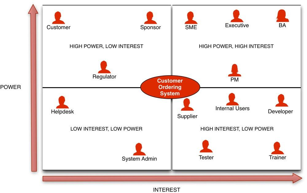 Stakeholder Matrix: A Practical Guide — Business Analyst Learnings