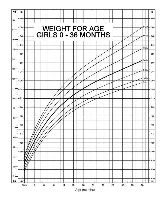 Baby Weight Chart – 10+ Free PDF Documents Download!   Free ...