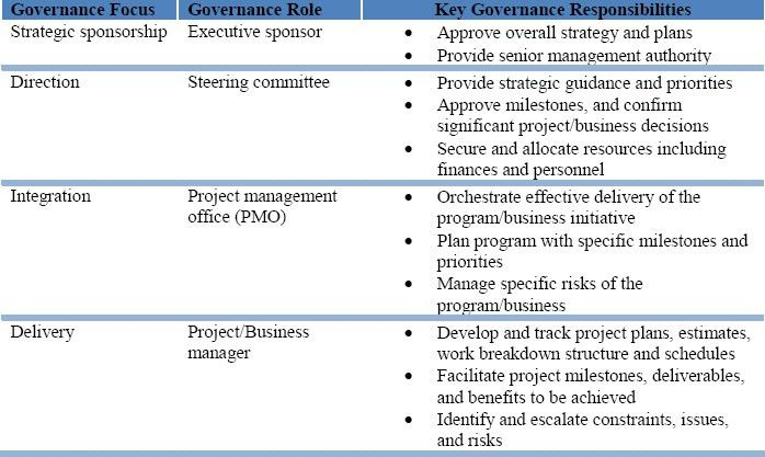 Project Managing Global Business Project Risk