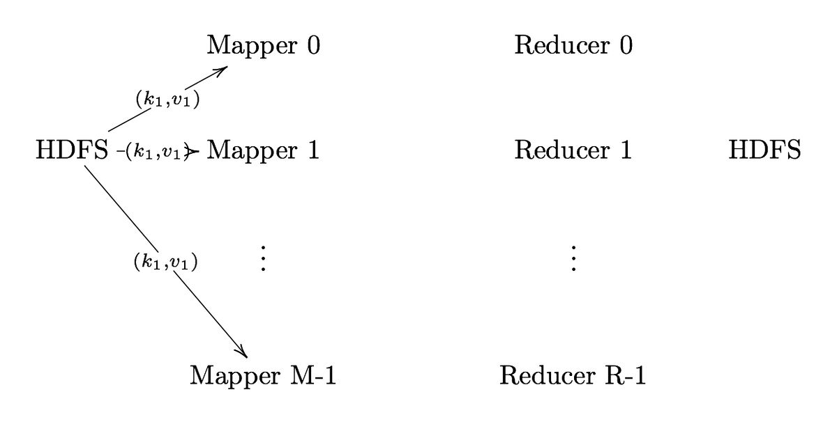 Map Reduce with Examples