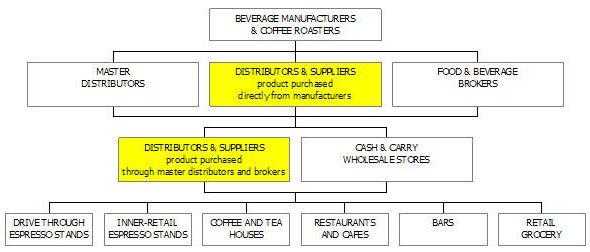 Coffee Distribution Business Plan Sample - Market Analysis | Bplans