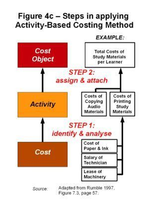Steps in Activity-Based Costing - WikiEducator