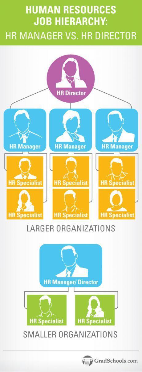 HR Manager Job Description vs. Human Resource Director
