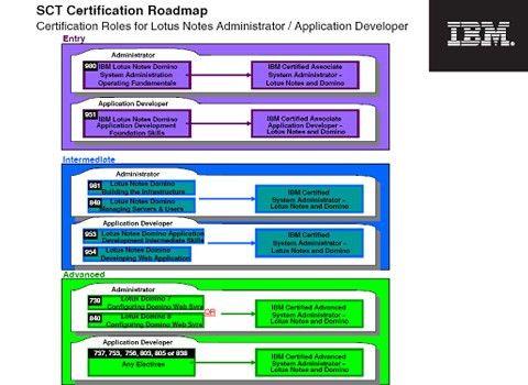 IBM SCT Certification Roadmaps - Singapore