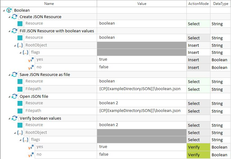 Structure of JSON TestCases