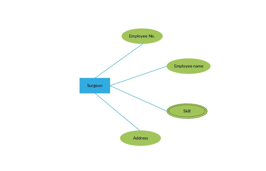 ER Diagrams Tutorial | Complete Guide to ER Diagrams with Examples