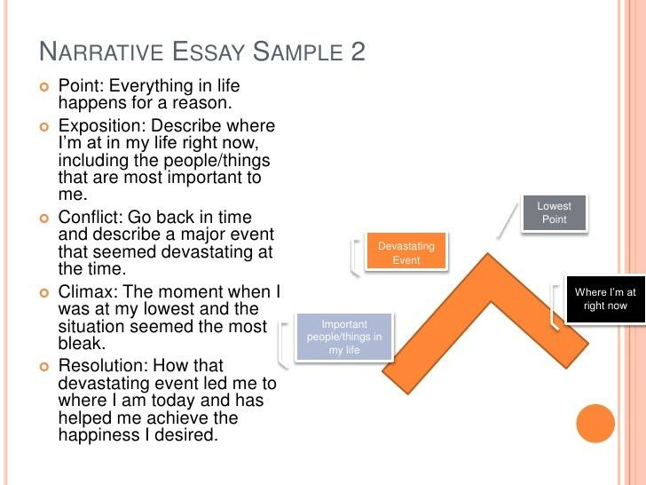 Narrative Essay Presentation